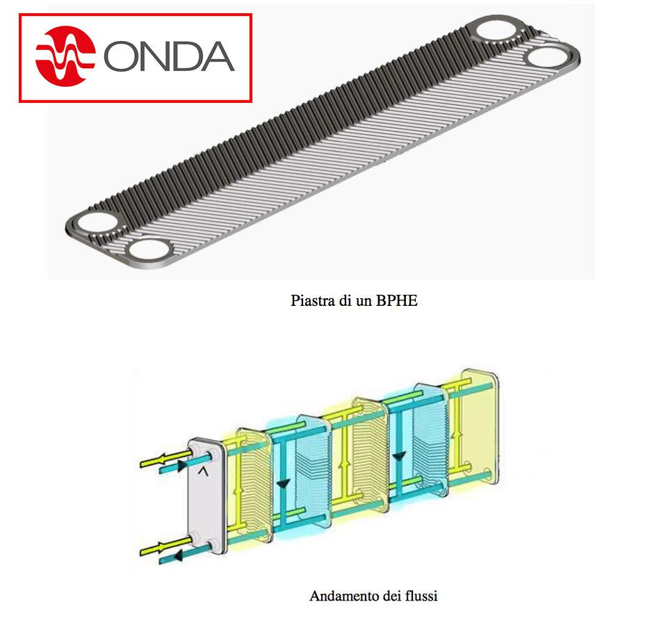 Plate Heat Exchanger Working Principle, How a Plate Heat